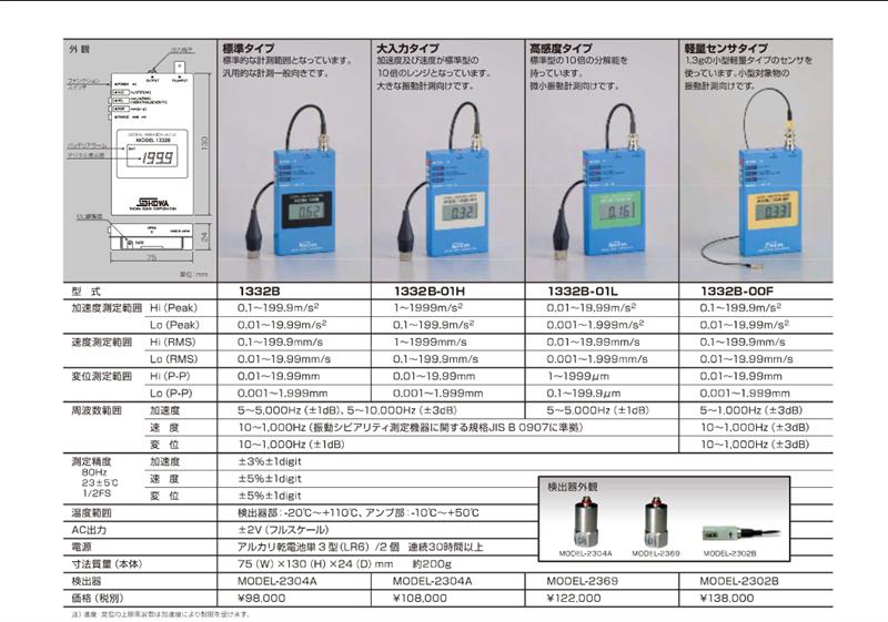 Máy đo độ dung Showa Sokki model 1332B, 1332B-01H, 1332B-01L, 1332B-00F