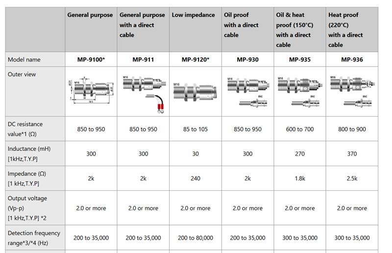 Cảm biến tốc độ vòng quay Ono Sokki MP-9100, Ono Sokki MP-911, Ono Sokki MP-9120, Ono Sokki MP-930, Ono Sokki MP-935, Ono Sokki MP-936