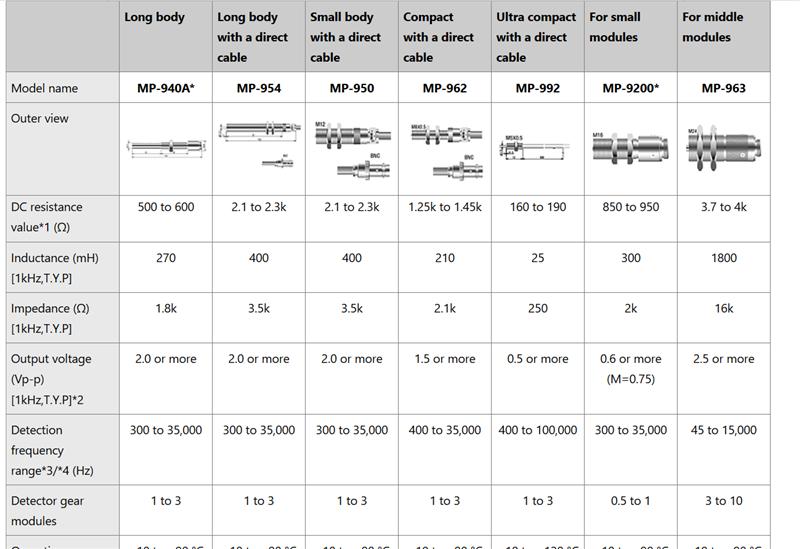 Cảm biến tốc độ vòng quay Ono Sokki MP-940A, Ono Sokki MP-954, Ono Sokki MP-950, Ono Sokki MP-962, Ono Sokki MP-962, Ono Sokki MP-992,Ono Sokki MP-9200, Ono Sokki MP-963